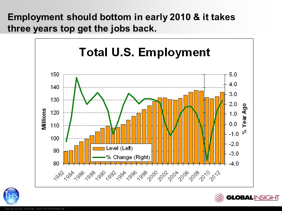 Copyright © 2008 IHS Global Insight. All Rights Reserved. Employment should bottom in early 2010 & it takes three years top get the jobs back.