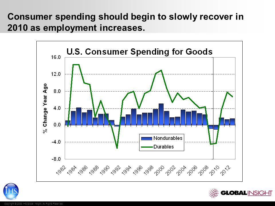 Copyright © 2008 IHS Global Insight. All Rights Reserved. Consumer spending should begin to slowly recover in 2010 as employment increases.