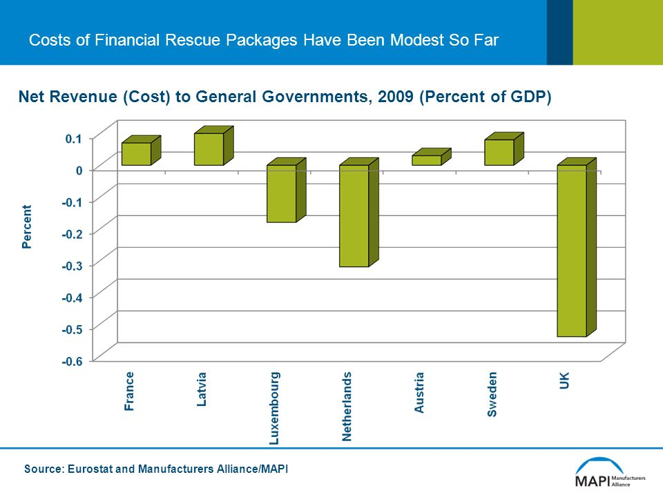 Costs of Financial Rescue Packages Have Been Modest So Far Net Revenue (Cost) to General Governments, 2009 (Percent of GDP) Source: Eurostat and Manufacturers Alliance/MAPI