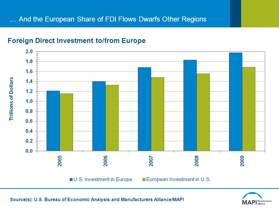 … And the European Share of FDI Flows Dwarfs Other Regions Foreign Direct Investment to/from Europe Source(s): U.S.
