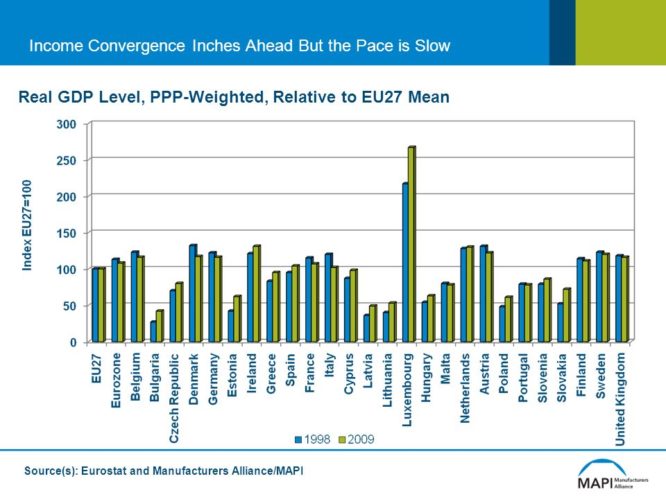 Income Convergence Inches Ahead But the Pace is Slow Real GDP Level, PPP-Weighted, Relative to EU27 Mean Source(s): Eurostat and Manufacturers Alliance/MAPI