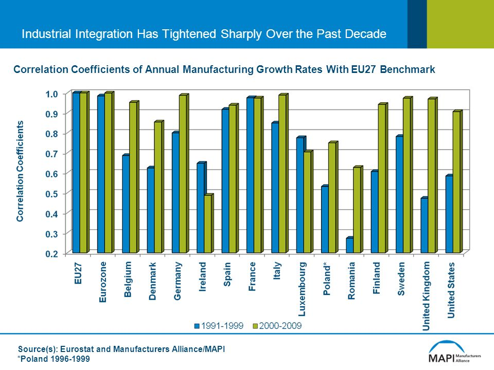 Industrial Integration Has Tightened Sharply Over the Past Decade Correlation Coefficients of Annual Manufacturing Growth Rates With EU27 Benchmark Source(s): Eurostat and Manufacturers Alliance/MAPI *Poland 1996-1999