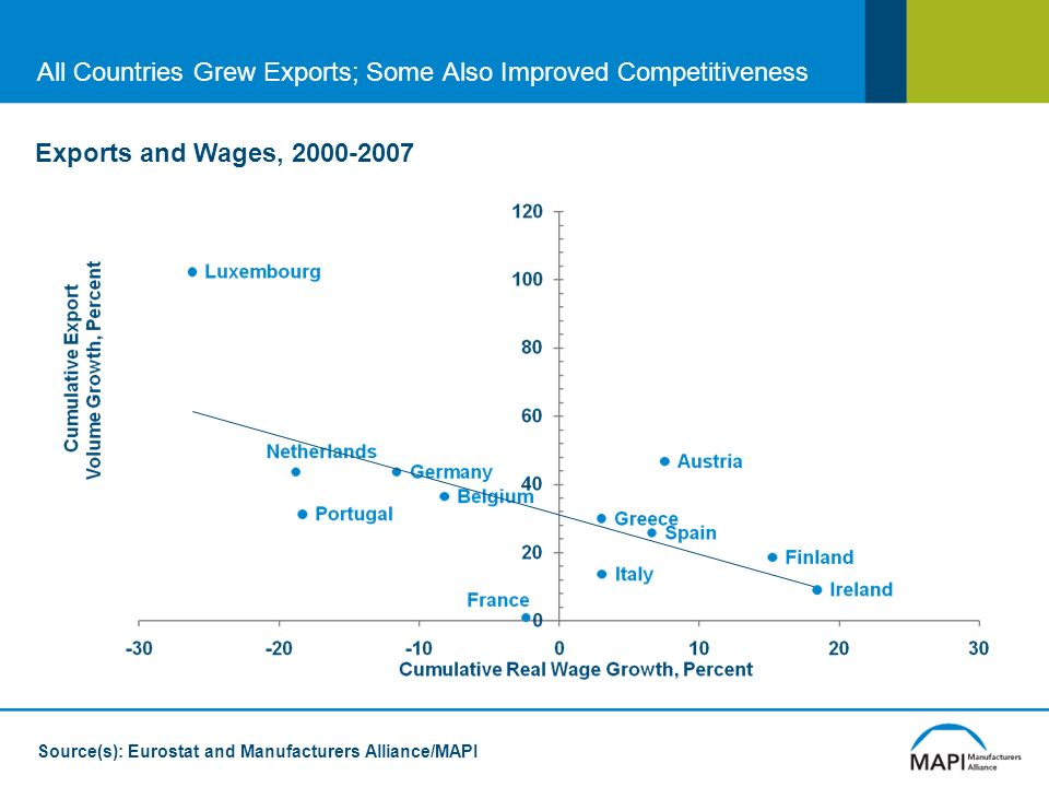 Source(s): Eurostat and Manufacturers Alliance/MAPI Exports and Wages, 2000-2007 All Countries Grew Exports; Some Also Improved Competitiveness