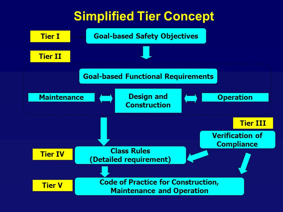 Simplified Tier Concept Tier I Tier II Tier III Tier IV Tier V Goal-based Safety Objectives Goal-based Functional Requirements Maintenance Design and