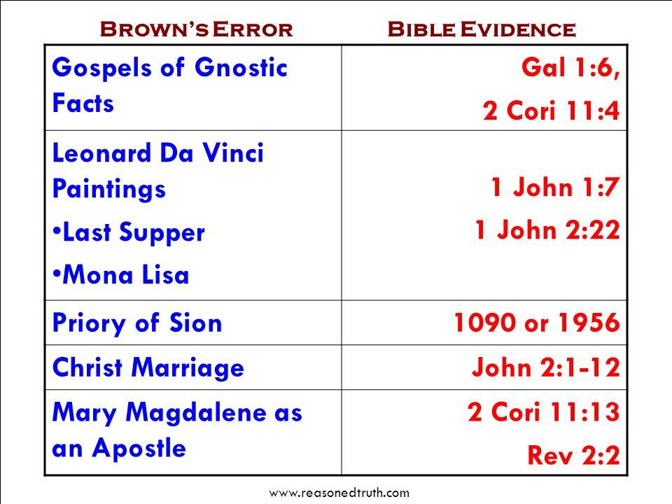 www.reasonedtruth.com Debunking Da Vinci Browns Error Gospels of Gnostic Facts Gal 1:6, 2 Cori 11:4 Leonard Da Vinci Paintings Last Supper Mona Lisa 1
