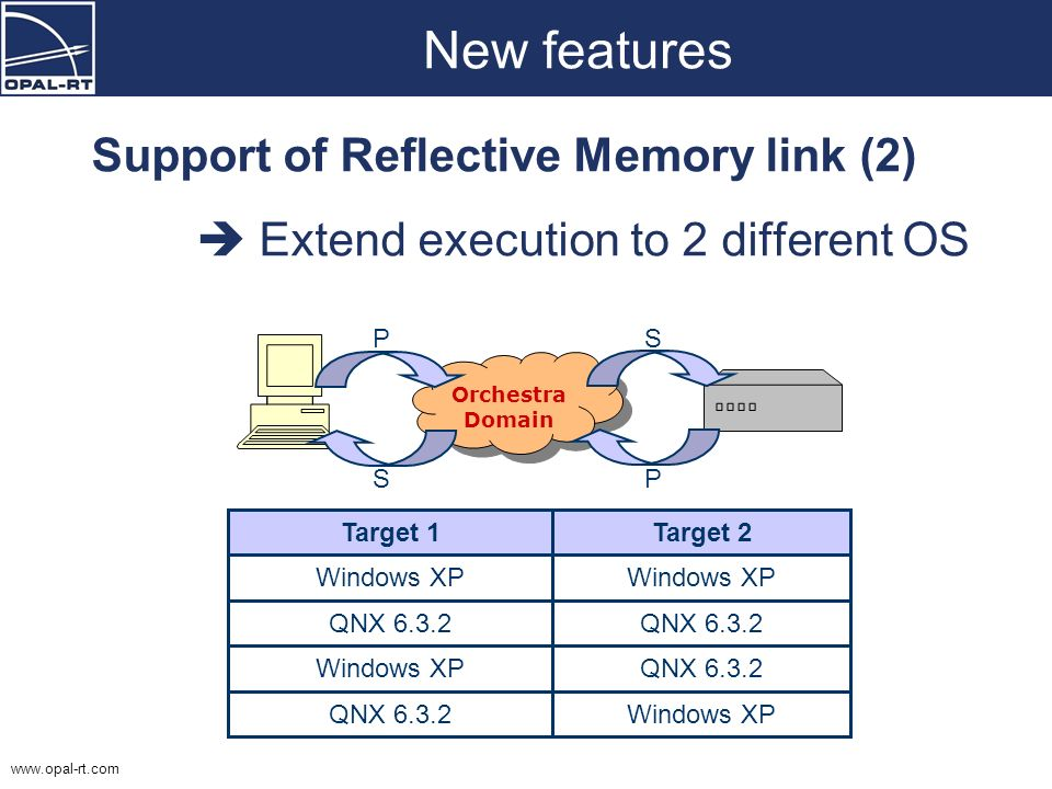 www.opal-rt.com New features Support of Reflective Memory link (2) Extend execution to 2 different OS Target 1Target 2 Windows XP QNX 6.3.2 Windows XP