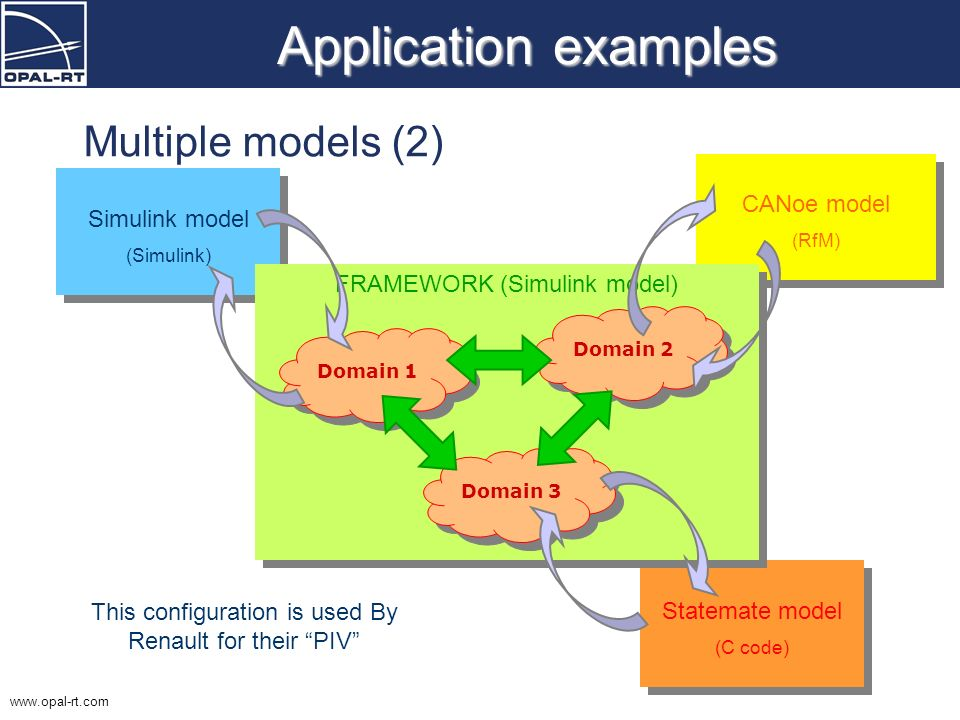 www.opal-rt.com Application examples Multiple models (2) Simulink model (Simulink) Simulink model (Simulink) Statemate model (C code) Statemate model