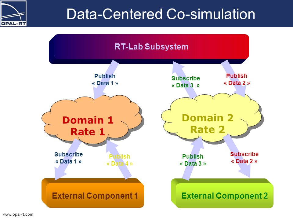 www.opal-rt.com - Overview: Initial RT-Lab model SS_plant SC_user_interf SM_controller ref control plant_response ref Orchestra with Simulink models