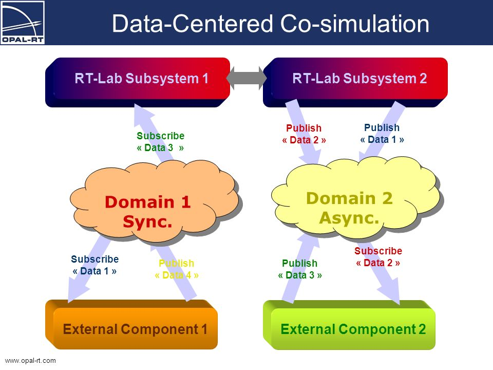 www.opal-rt.com Data-Centered Co-simulation External Component 1 RT-Lab Subsystem 1 Subscribe « Data 1 » Publish « Data 4 » Subscribe « Data 3 » Exter