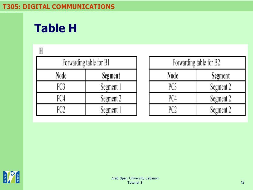 T305: DIGITAL COMMUNICATIONS 12 Arab Open University-Lebanon Tutorial 3 Table H