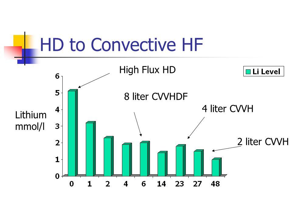 HD to Convective HF Lithium mmol/l 8 liter CVVHDF High Flux HD 4 liter CVVH 2 liter CVVH