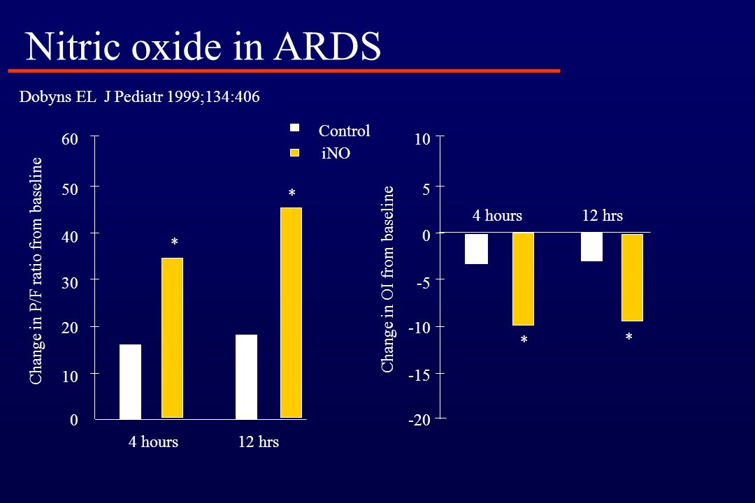 Infasurf Surfactant proteins B & C 42 children with ARDS Willson D Crit Care Med 1999; 27:188 Surfactant in ARDS