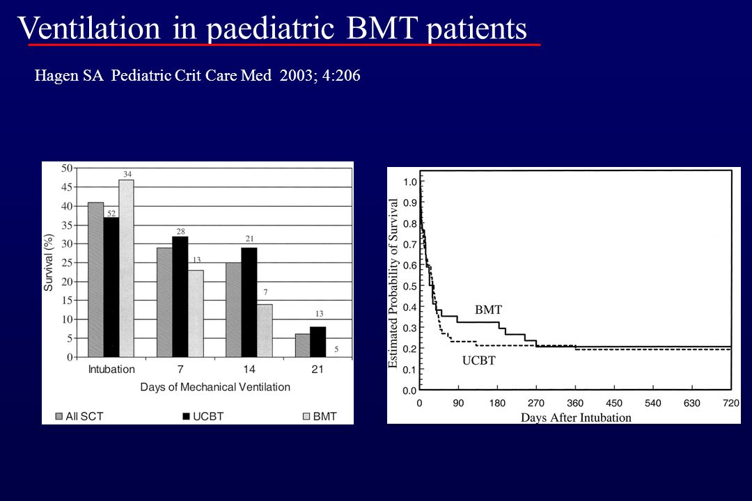 Prognosis of paediatric BMT patients requiring PPV Rossi R Crit Care Med 1999; 27:1181