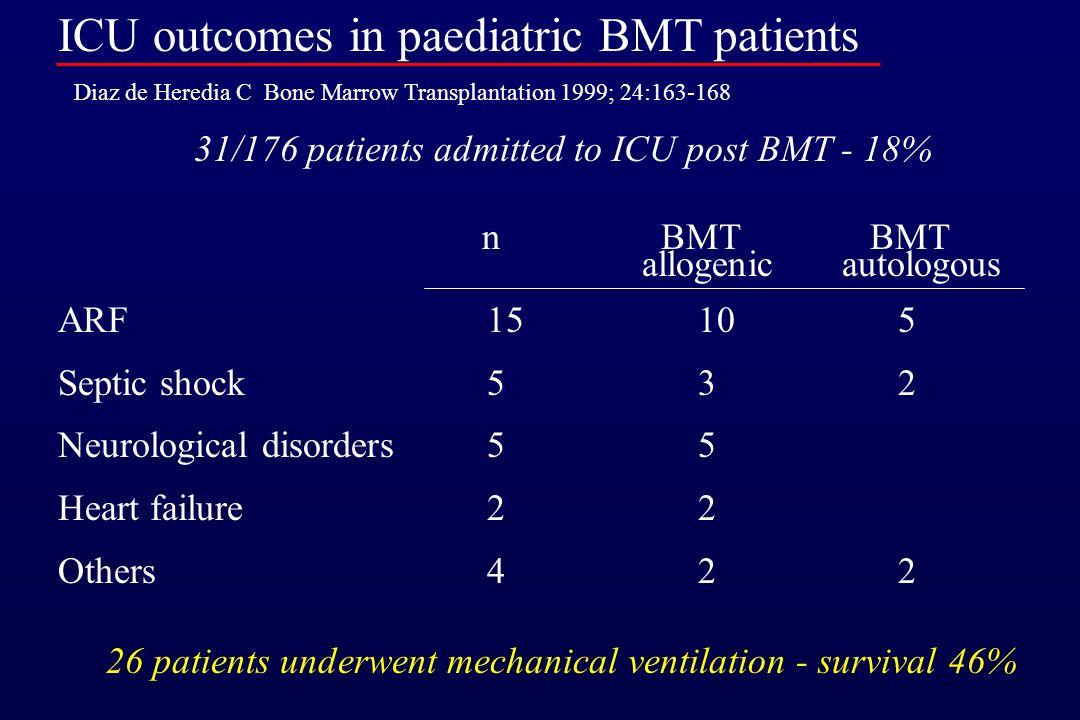 Hepatic failure Venocclusive disease GVHD Renal failure Drug nephrotoxicity Cardiac failure Drug toxicity Paediatric BMT and Critical Care