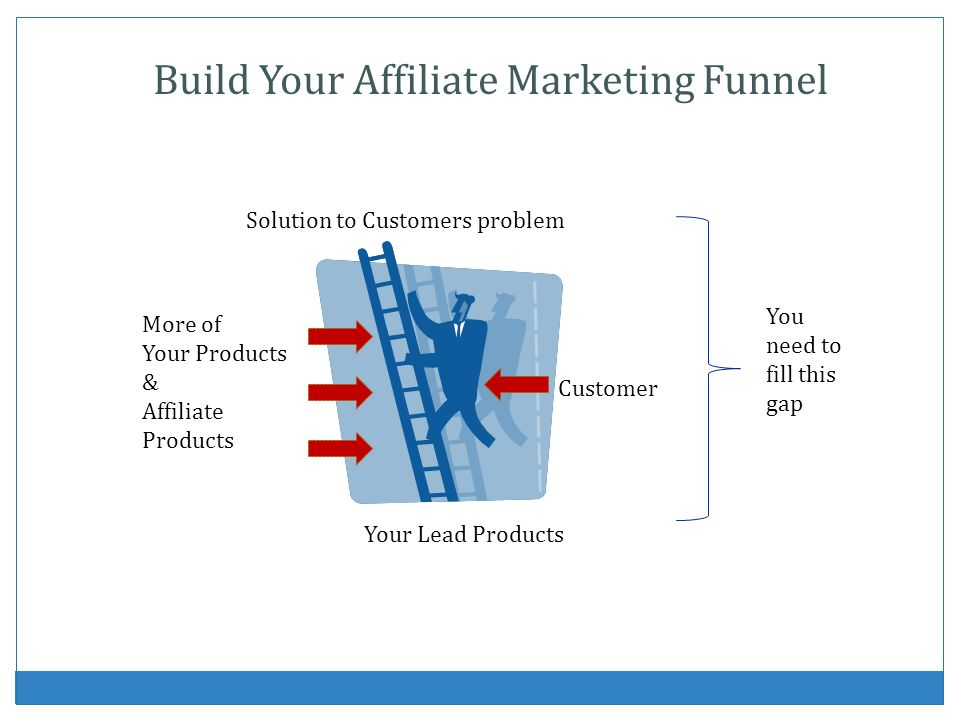 Your Lead Products Solution to Customers problem Customer More of Your Products & Affiliate Products You need to fill this gap Build Your Affiliate Ma