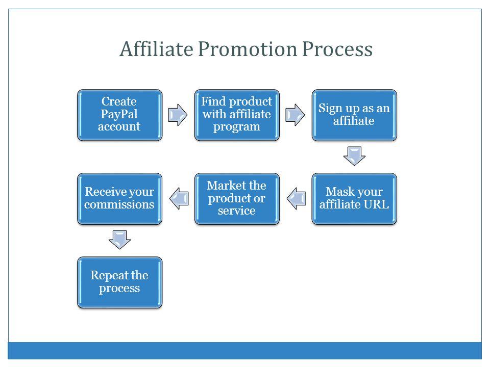 Affiliate Marketing Lets Get Started.