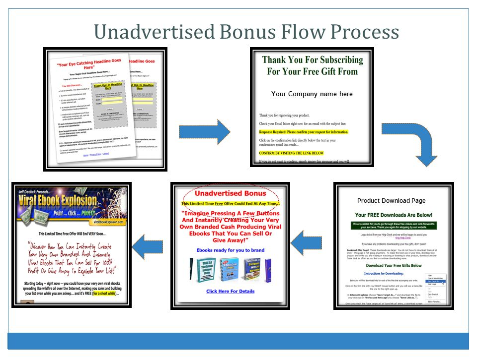 Product Download Page Your Company name here Unadvertised Bonus Flow Process