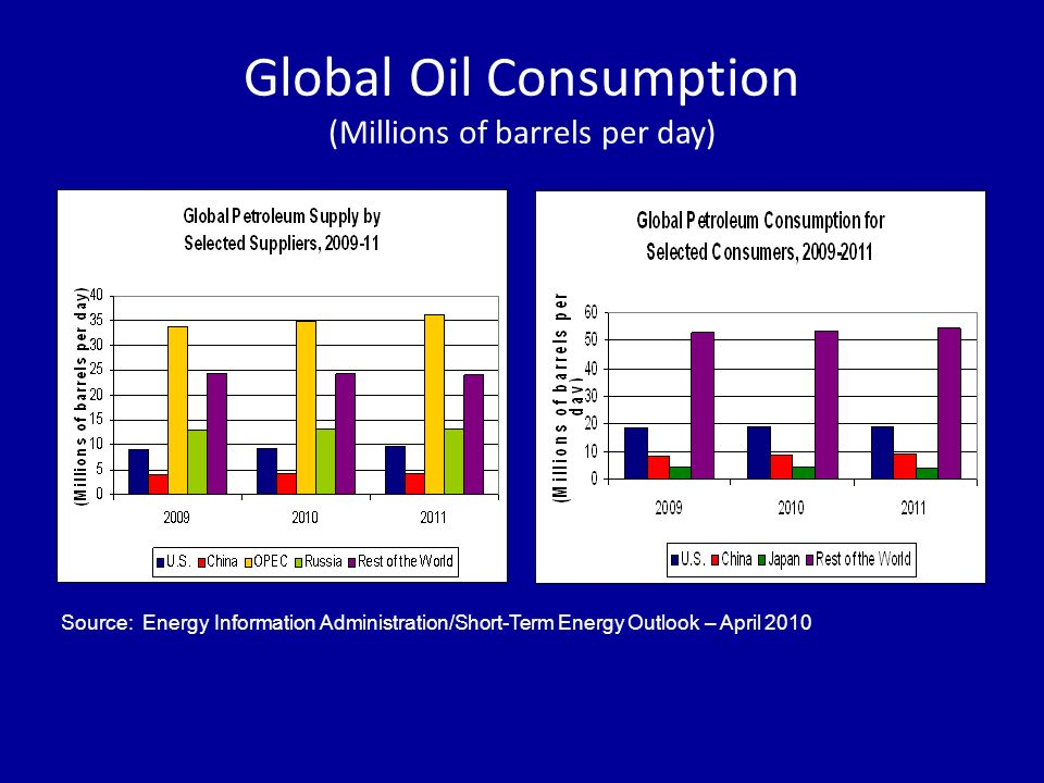 Global Oil Consumption (Millions of barrels per day) Source: Energy Information Administration/Short-Term Energy Outlook – April 2010