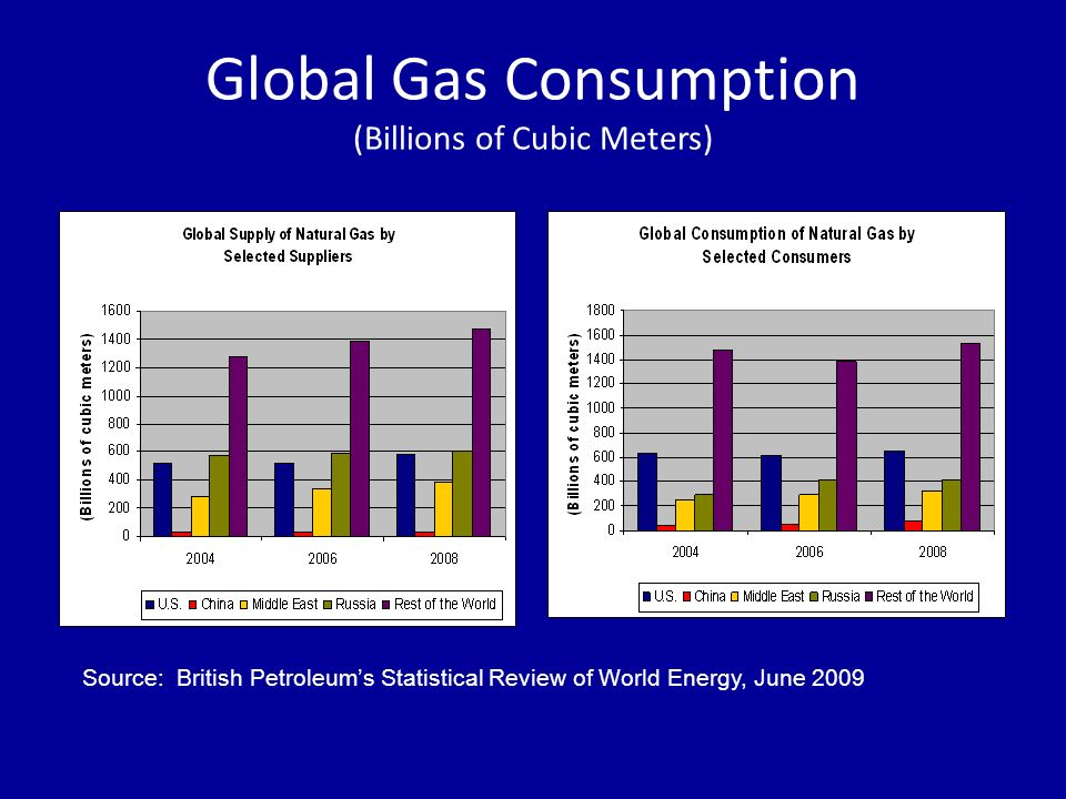 Global Gas Consumption (Billions of Cubic Meters) Source: British Petroleums Statistical Review of World Energy, June 2009
