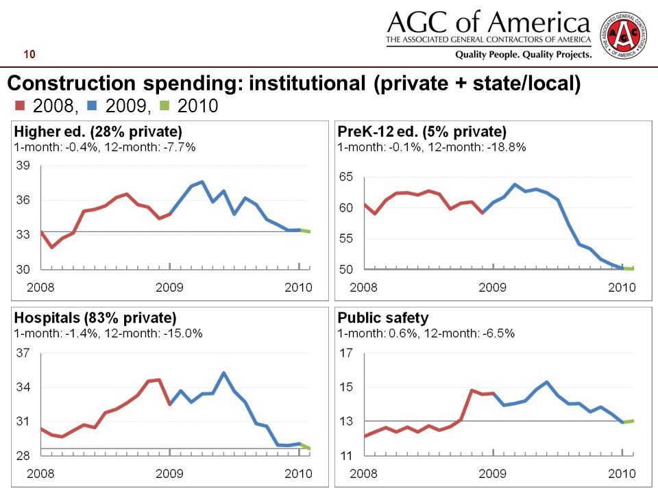 10 Construction spending: institutional (private + state/local) 2008, 2009, 2010