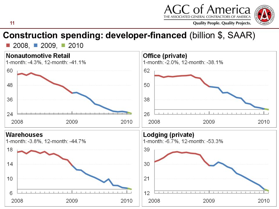 11 Construction spending: developer-financed (billion $, SAAR) 2008, 2009, 2010