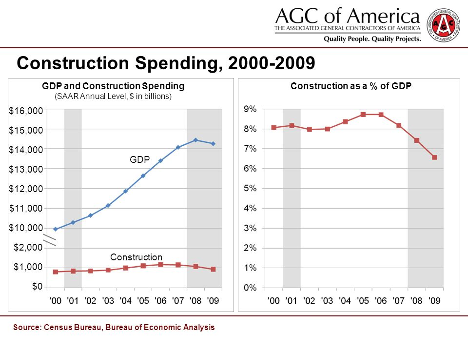 Construction Spending, Source: Census Bureau, Bureau of Economic Analysis $16,000 $15,000 $14,000 $13,000 $12,000 $11,000 $10,000 $2,000 $1,000 $0 Construction GDP GDP and Construction Spending (SAAR Annual Level, $ in billions) Construction as a % of GDP