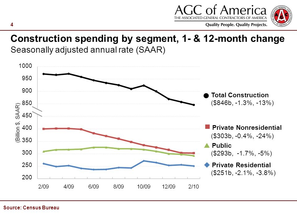 4 Private Nonresidential ($303b, -0.4%, -24%) Public ($293b, -1.7%, -5%) Private Residential ($251b, -2.1%, -3.8%) Source: Census Bureau Total Construction ($846b, -1.3%, -13%) Construction spending by segment, 1- & 12-month change Seasonally adjusted annual rate (SAAR)