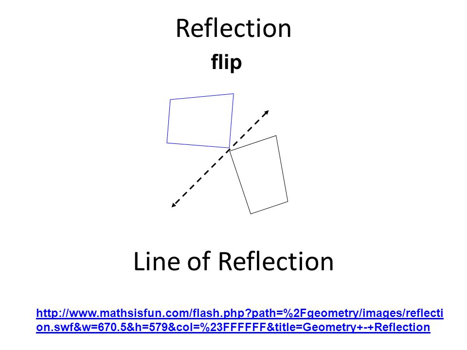 Reflection Line of Reflection http://www.mathsisfun.com/flash.php?path=%2Fgeometry/images/reflecti on.swf&w=670.5&h=579&col=%23FFFFFF&title=Geometry+-