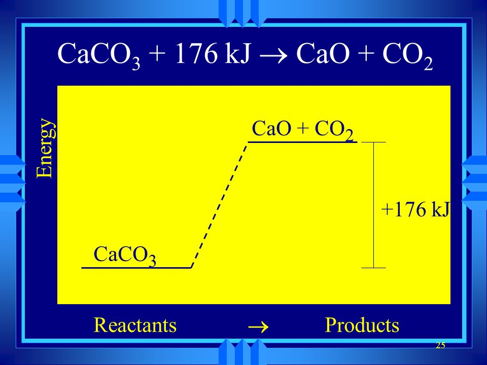 25 CaCO 3 CaO + CO 2 Energy ReactantsProducts CaCO 3 CaO + CO 2 +176 kJ CaCO 3 + 176 kJ CaO + CO 2