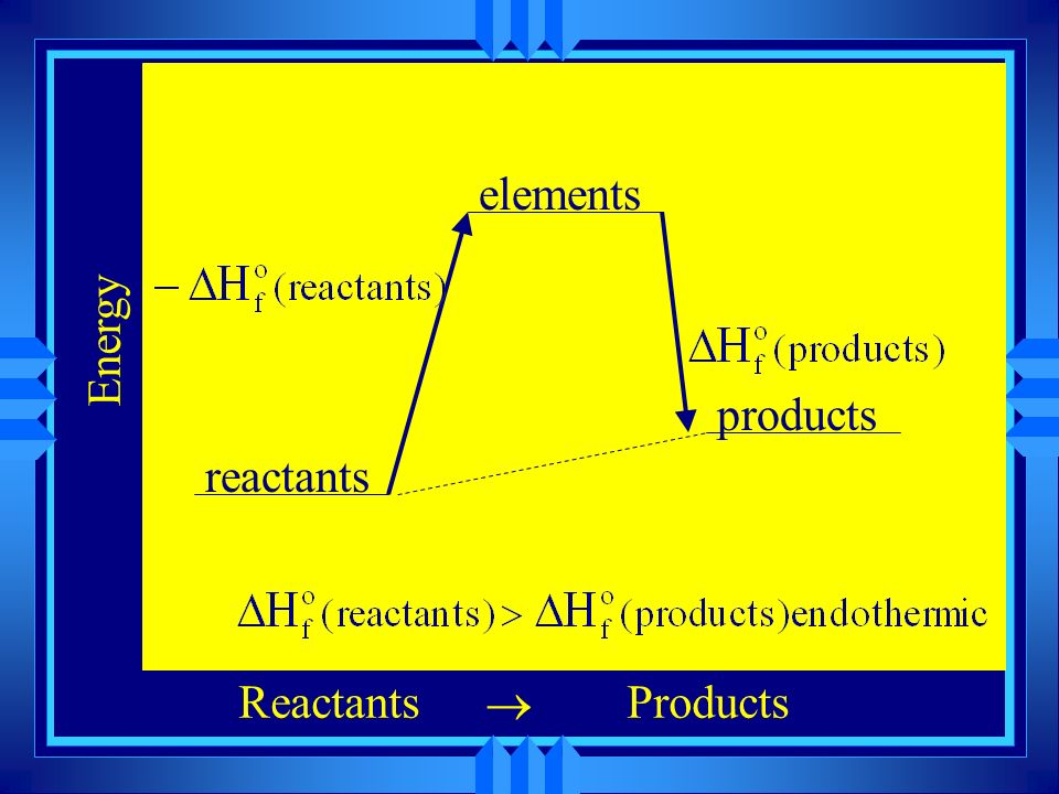 Energy ReactantsProducts reactants products elements