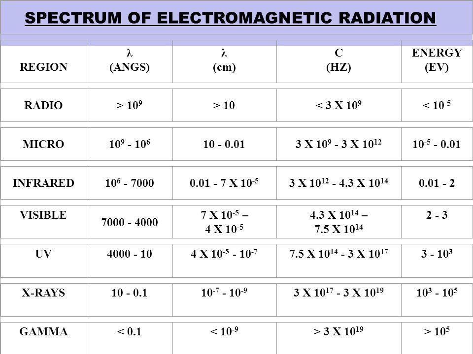 REGION λ (ANGS) λ (cm) C (HZ) ENERGY (EV) RADIO> 10 9 > 10< 3 X 10 9 < 10 -5 MICRO10 9 - 10 6 10 - 0.013 X 10 9 - 3 X 10 12 10 -5 - 0.01 INFRARED10 6