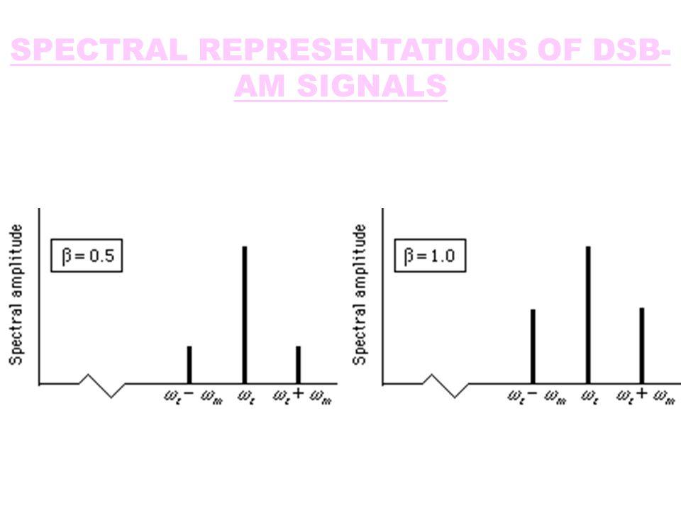 SPECTRAL REPRESENTATIONS OF DSB- AM SIGNALS