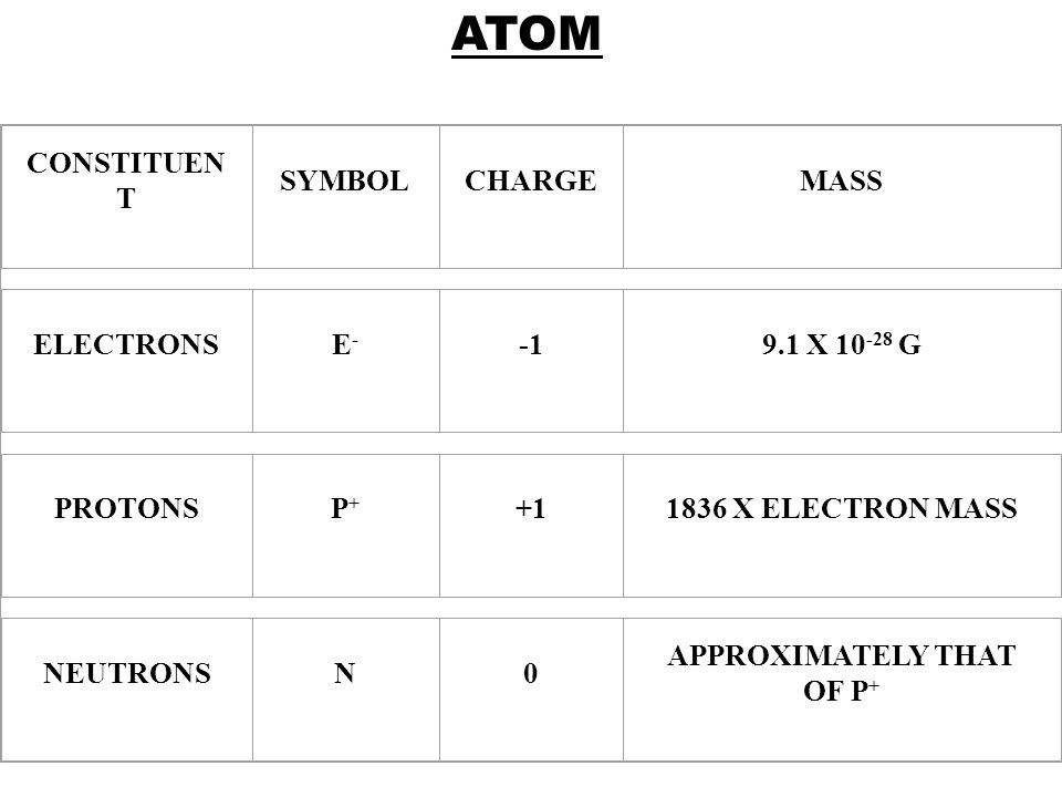 CONSTITUEN T SYMBOLCHARGEMASS ELECTRONSE-E- 9.1 X 10 -28 G PROTONSP+P+ +11836 X ELECTRON MASS NEUTRONSN0 APPROXIMATELY THAT OF P + ATOM