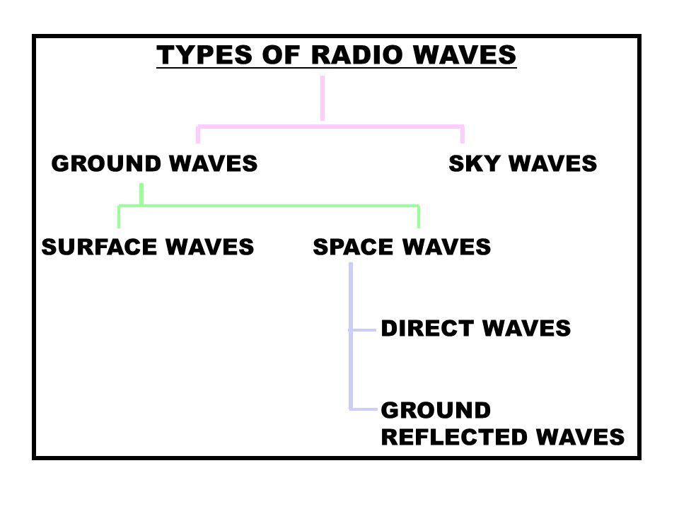 TYPES OF RADIO WAVES GROUND WAVES SKY WAVES SURFACE WAVES SPACE WAVES DIRECT WAVES GROUND REFLECTED WAVES
