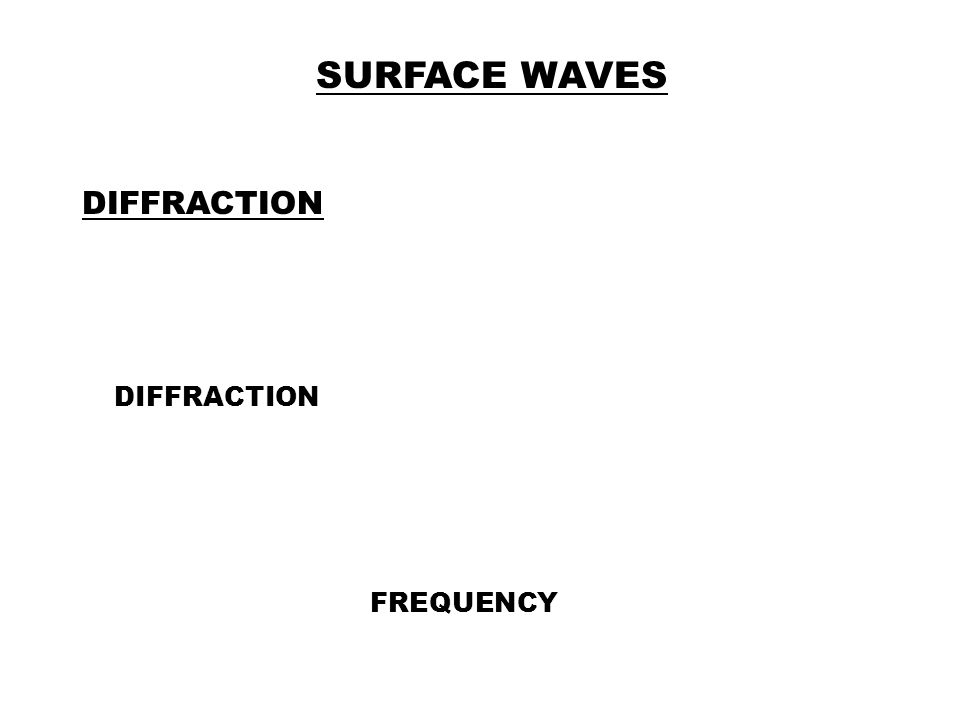 SURFACE WAVES DIFFRACTION FREQUENCY