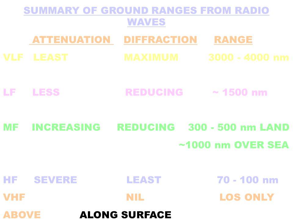 SUMMARY OF GROUND RANGES FROM RADIO WAVES ATTENUATION DIFFRACTION RANGE VLF LEAST MAXIMUM 3000 - 4000 nm LF LESS REDUCING ~ 1500 nm MF INCREASING REDU