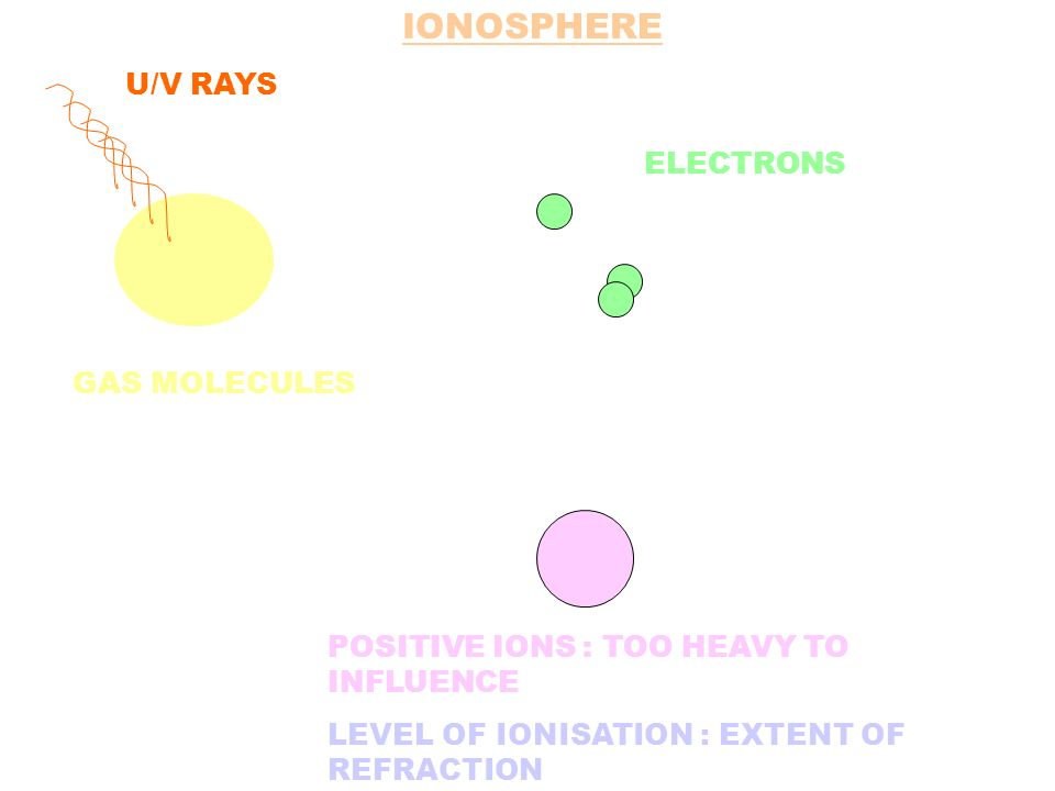 U/V RAYS GAS MOLECULES POSITIVE IONS : TOO HEAVY TO INFLUENCE LEVEL OF IONISATION : EXTENT OF REFRACTION ELECTRONS IONOSPHERE