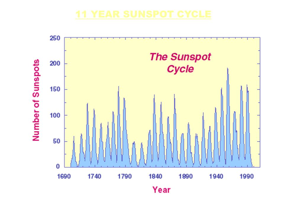 11 YEAR SUNSPOT CYCLE