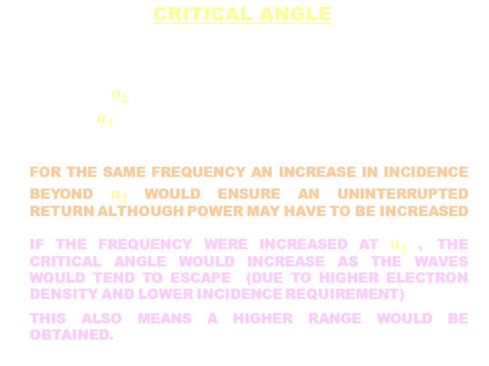 α2α2 α1α1 CRITICAL ANGLE FOR THE SAME FREQUENCY AN INCREASE IN INCIDENCE BEYOND α 2 WOULD ENSURE AN UNINTERRUPTED RETURN ALTHOUGH POWER MAY HAVE TO BE