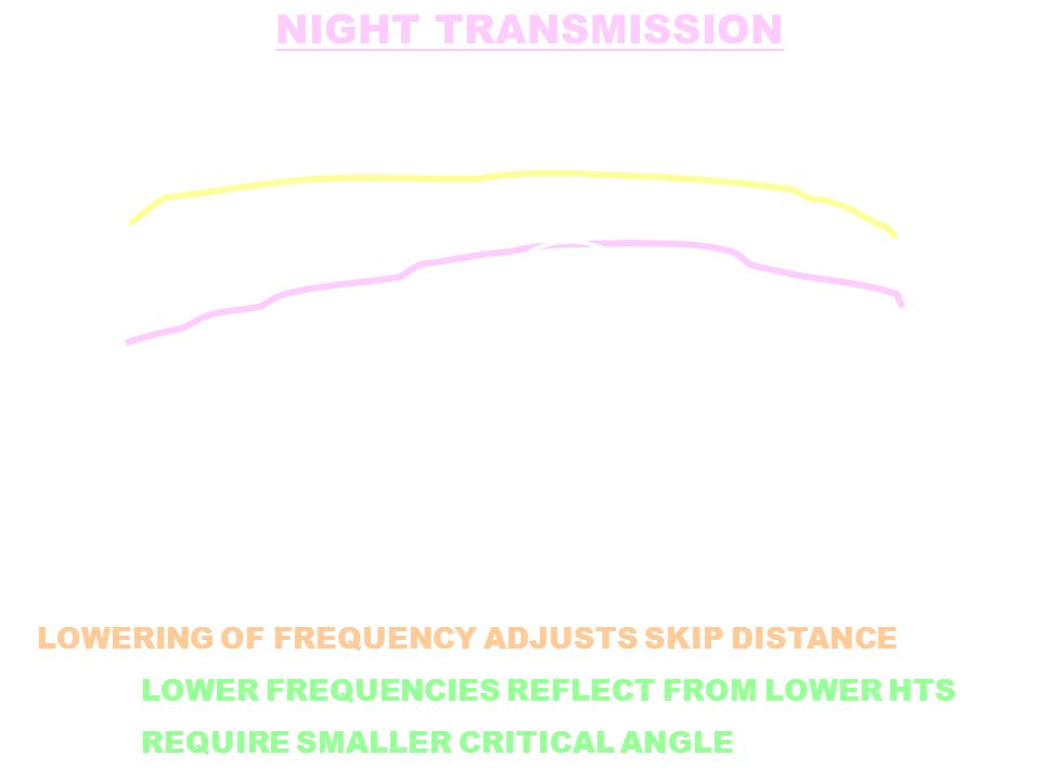 NIGHT TRANSMISSION LOWERING OF FREQUENCY ADJUSTS SKIP DISTANCE LOWER FREQUENCIES REFLECT FROM LOWER HTS REQUIRE SMALLER CRITICAL ANGLE