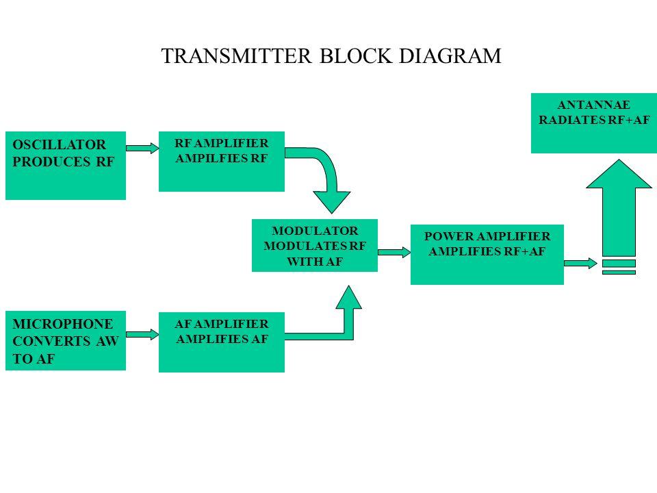 TRANSMITTER BLOCK DIAGRAM OSCILLATOR PRODUCES RF RF AMPLIFIER AMPILFIES RF MICROPHONE CONVERTS AW TO AF AF AMPLIFIER AMPLIFIES AF MODULATOR MODULATES