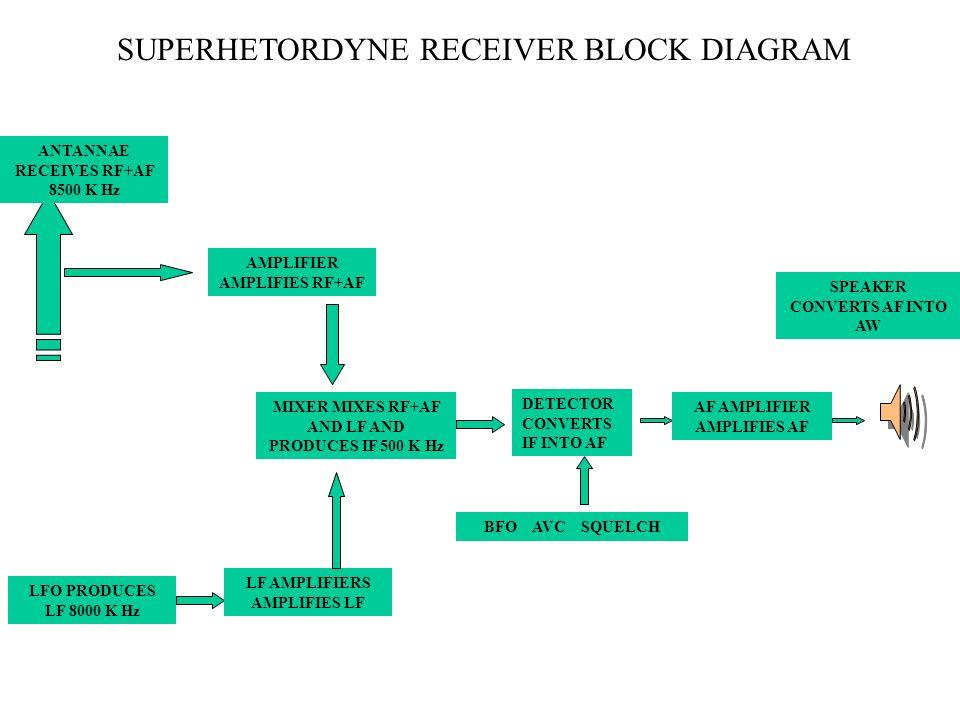 SUPERHETORDYNE RECEIVER BLOCK DIAGRAM MIXER MIXES RF+AF AND LF AND PRODUCES IF 500 K Hz ANTANNAE RECEIVES RF+AF 8500 K Hz AF AMPLIFIER AMPLIFIES AF SP