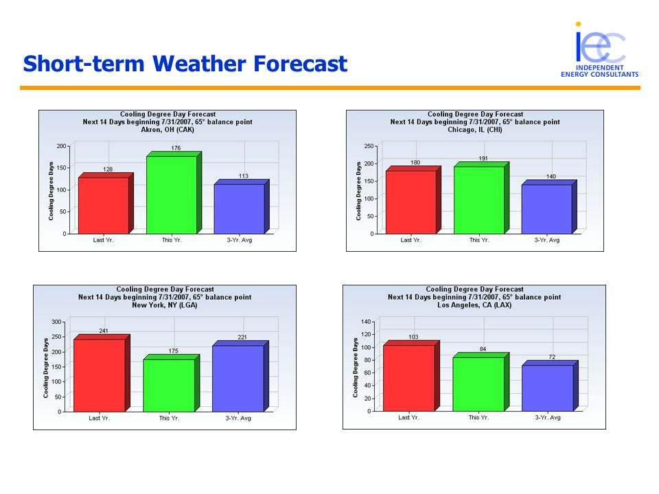 Short-term Weather Forecast