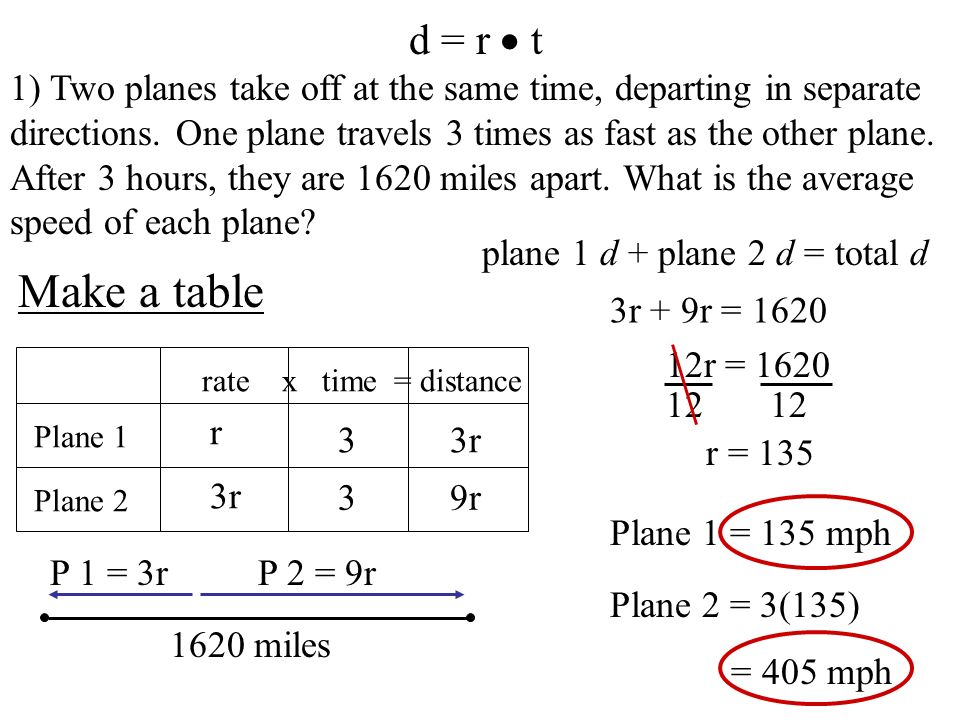 d = r t 1) Two planes take off at the same time, departing in separate directions. One plane travels 3 times as fast as the other plane. After 3 hours
