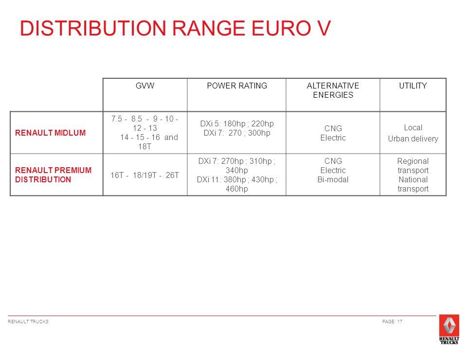 RENAULT TRUCKSPAGE 17 DISTRIBUTION RANGE EURO V GVWPOWER RATINGALTERNATIVE ENERGIES UTILITY RENAULT MIDLUM 7.5 - 8.5 - 9 - 10 - 12 - 13 14 - 15 - 16 a