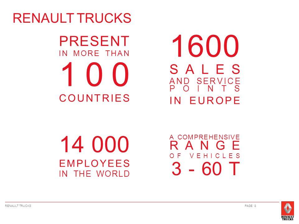 PAGE 9 RENAULT TRUCKS REGISTRATIONS 2009 Europe: 33.618 > 6 ton: 22.412 < 6 ton: 11.206 BeLux > 6 ton: 509 < 6 ton: 322 The Netherlands > 6 ton: 331 < 6 ton: 437