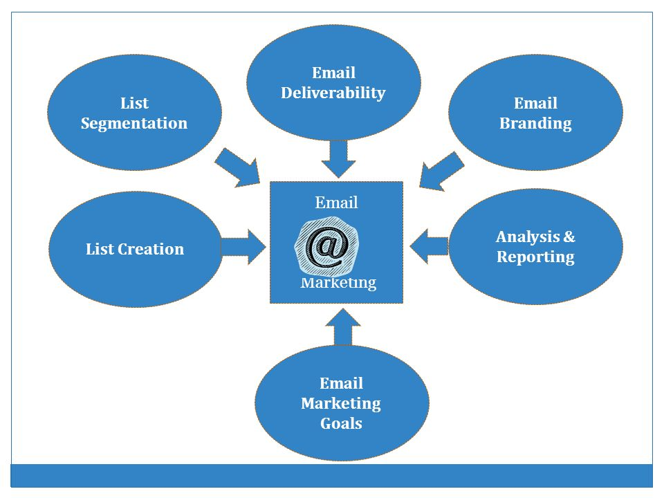 Follow Up Email Series you decide your interval style.