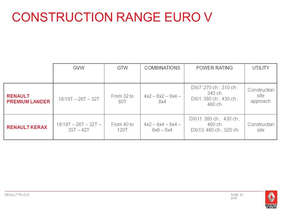 RENAULT TRUCKSPAGE 20 2009 CONSTRUCTION RANGE EURO V GVWGTWCOMBINATIONSPOWER RATINGUTILITY RENAULT PREMIUM LANDER 18/19T – 26T – 32T From 32 to 80T 4x2 – 6x2 – 6x4 – 8x4 DXi7: 270 ch ; 310 ch ; 340 ch DXi1: 380 ch ; 430 ch ; 460 ch Construction site approach RENAULT KERAX 18/19T – 26T – 32T – 35T – 42T From 40 to 120T 4x2 – 4x4 – 6x4 – 6x6 – 8x4 DXi11: 380 ch ; 430 ch ; 460 ch DXi13: 480 ch ; 520 ch Construction site