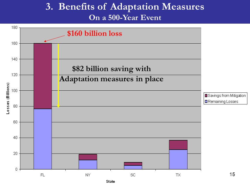 $160 billion loss $82 billion saving with Adaptation measures in place 3. Benefits of Adaptation Measures On a 500-Year Event 15