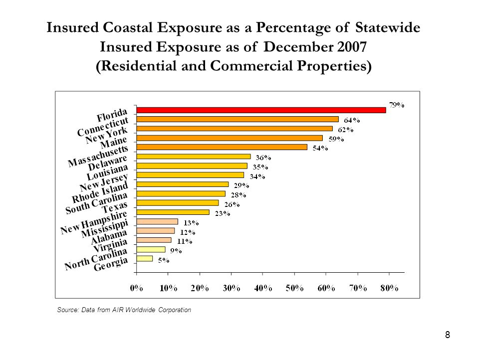Source: Data from AIR Worldwide Corporation Insured Coastal Exposure as a Percentage of Statewide Insured Exposure as of December 2007 (Residential an